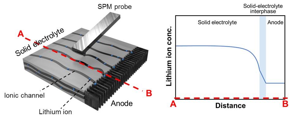MII :: Materials Imaging & Integration